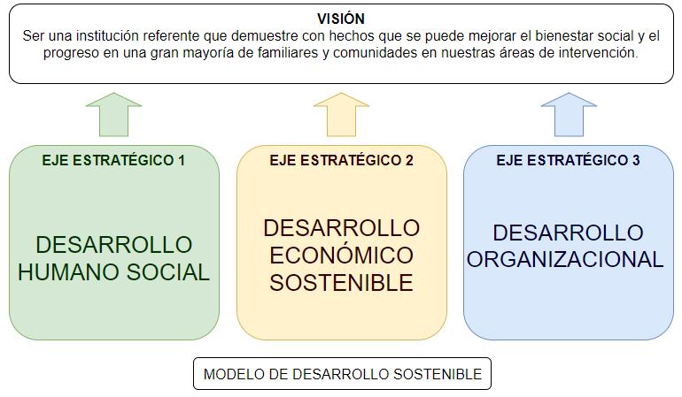 Modelo de Desarrollo Sostenible Fundapim